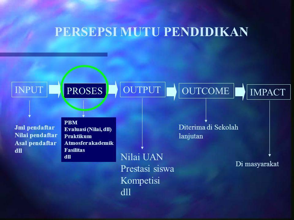 PERSEPSI MUTU PENDIDIKAN INPUT PROSES OUTPUT OUTCOME IMPACT Jml pendaftar Nilai pendaftar Asal pendaftar dll PBM Evaluasi (Nilai, dll) Praktikum Atmos