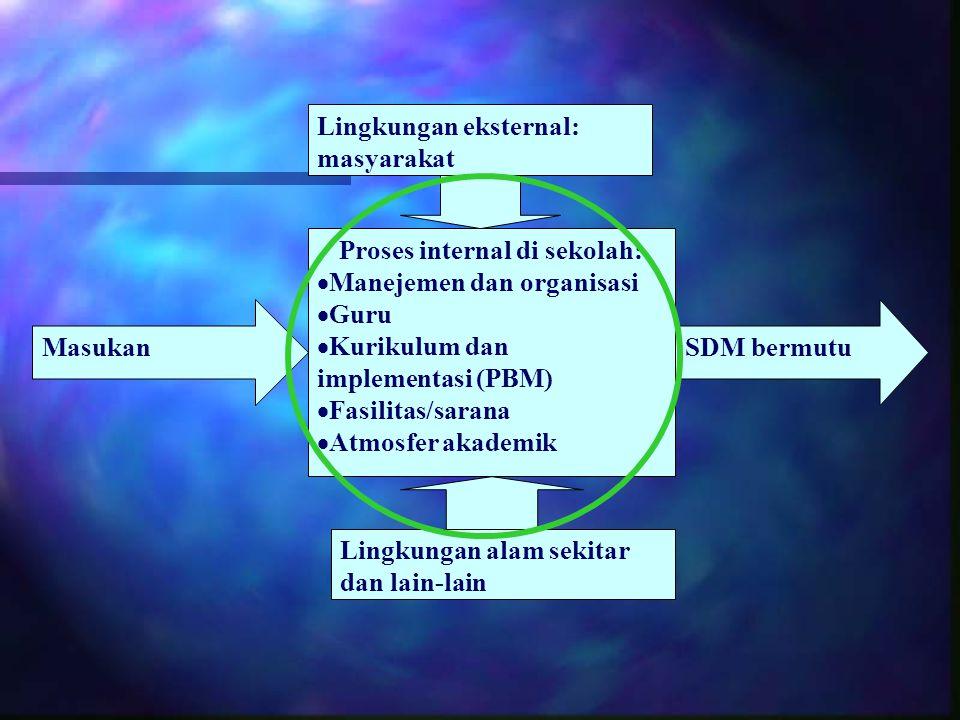 Masukan Proses internal di sekolah:  Manejemen dan organisasi  Guru  Kurikulum dan implementasi (PBM)  Fasilitas/sarana  Atmosfer akademik SDM be