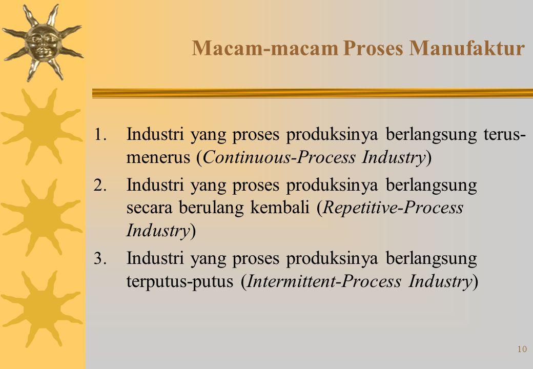 10 Macam-macam Proses Manufaktur 1.