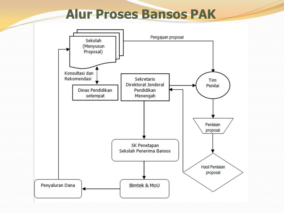 Alur Proses Bansos PAK