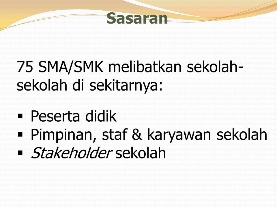 Sasaran 75 SMA/SMK melibatkan sekolah- sekolah di sekitarnya:  Peserta didik  Pimpinan, staf & karyawan sekolah  Stakeholder sekolah