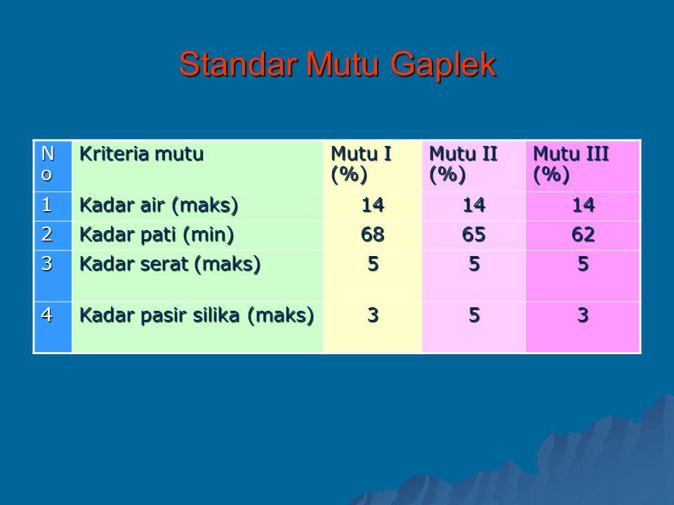 Standar Mutu Gaplek NoNoNoNo Kriteria mutu Mutu I (%) Mutu II (%) Mutu III (%) 1 Kadar air (maks) 141414 2 Kadar pati (min) 686562 3 Kadar serat (maks