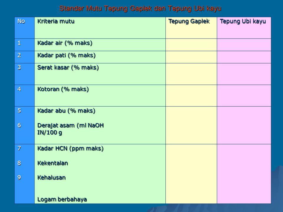 Standar Mutu Tepung Gaplek dan Tepung Ubi kayu No Kriteria mutu Tepung Gaplek Tepung Ubi kayu 1 Kadar air (% maks) 2 Kadar pati (% maks) 3 Serat kasar