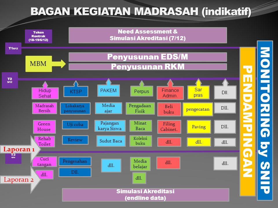 BAGAN KEGIATAN MADRASAH (indikatif) T2 9/12 T3 10/13 T1 6/12 MONITORING by SNIP PENDAMPINGAN Teken Kontrak (18-19/6/12) Penyusunan EDS/M Penyusunan RK