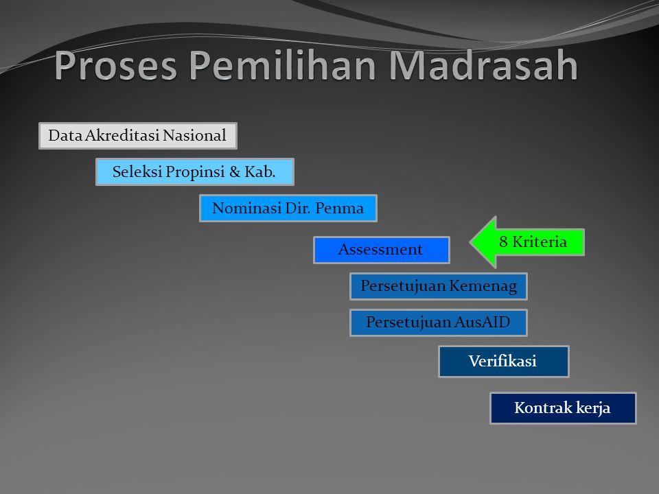 KEGIATAN LEMBAGA MITRA T1 6/12 Madrasah proposal & training Implementation TOT 1 25-29/6/12 Need Assessment & Mock-accreditation (7/12) SNIP Contract Signed (22-25/6/12) PELATIHAN Coordination TOT 2 25-29/6/12 Module : ESI (8/12) Module : Library Module : KTSP Module : PAKEM Module : Finance Module : Healthy Module : MBM (8/12) PENDAMPINGANSub-nat.