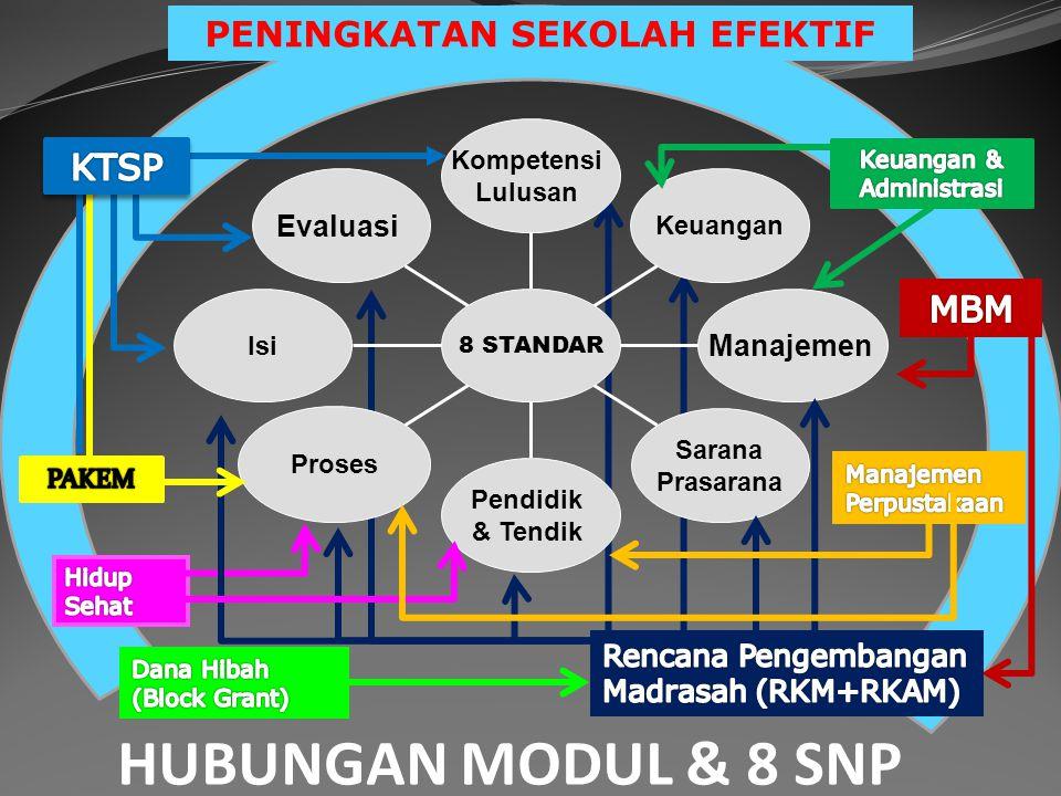 PENINGKATAN SEKOLAH EFEKTIF Evaluasi Isi Proses Pendidik & Tendik Sarana Prasarana Manajemen Keuangan Kompetensi Lulusan 8 STANDAR HUBUNGAN MODUL & 8 SNP