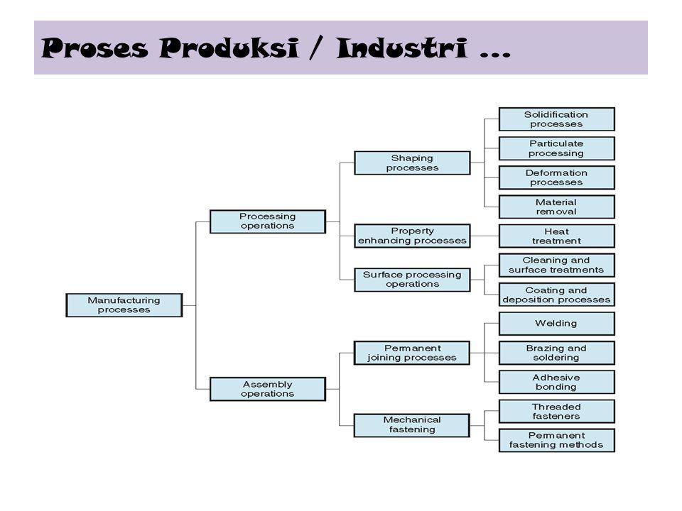 Proses Produksi / Industri …