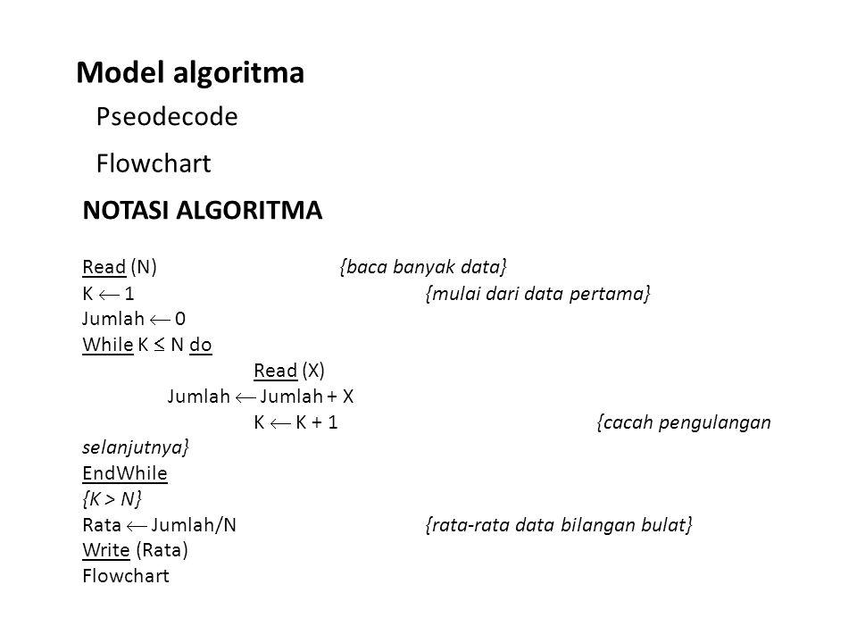 Pseodecode Model algoritma Flowchart NOTASI ALGORITMA Read (N){baca banyak data} K  1{mulai dari data pertama} Jumlah  0 While K  N do Read (X) Jum