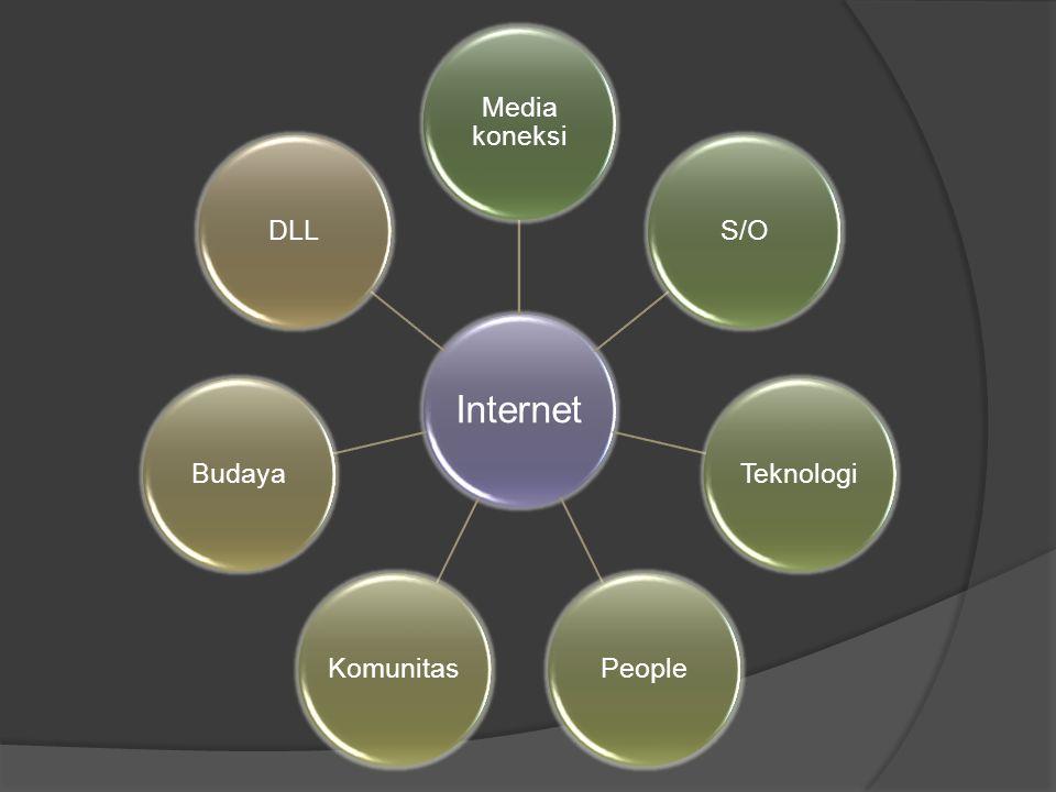 Internet Media koneksi S/OTeknologiPeopleKomunitasBudayaDLL