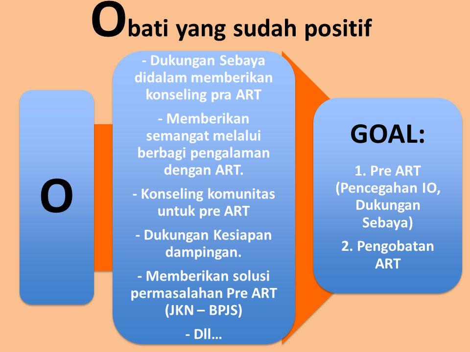 O bati yang sudah positif O - Dukungan Sebaya didalam memberikan konseling pra ART - Memberikan semangat melalui berbagi pengalaman dengan ART.