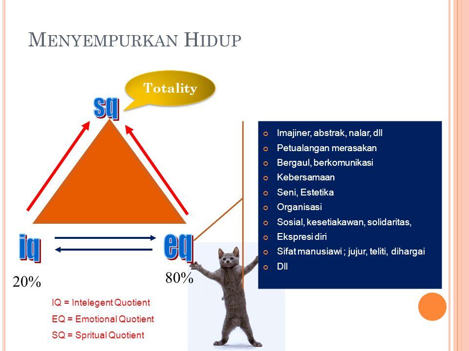 M ENYEMPURKAN H IDUP IQ = Intelegent Quotient EQ = Emotional Quotient SQ = Spritual Quotient 20% 80% Imajiner, abstrak, nalar, dll Petualangan merasak