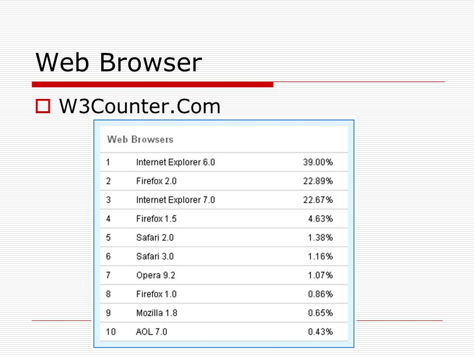 Web Browser  W3Counter.Com
