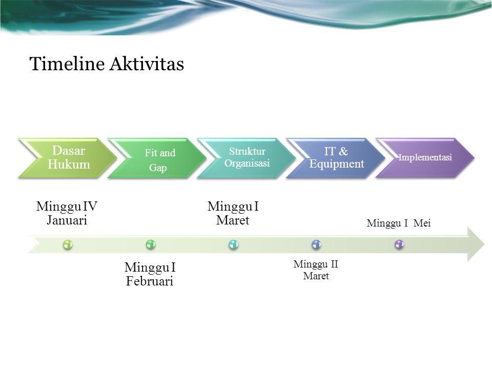 Dasar Hukum Fit and Gap Struktur Organisasi IT & Equipment Implementasi Timeline Aktivitas Minggu IV Januari Minggu I Februari Minggu I Maret Minggu I