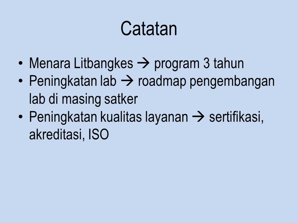 Catatan Menara Litbangkes  program 3 tahun Peningkatan lab  roadmap pengembangan lab di masing satker Peningkatan kualitas layanan  sertifikasi, akreditasi, ISO