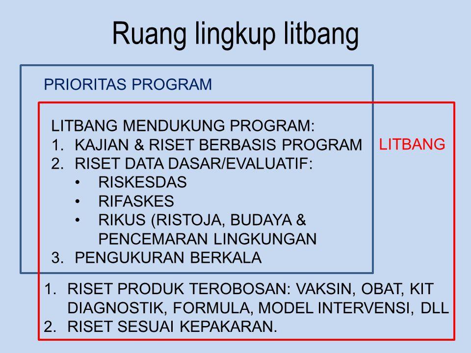 Ruang lingkup litbang PRIORITAS PROGRAM LITBANG LITBANG MENDUKUNG PROGRAM: 1.KAJIAN & RISET BERBASIS PROGRAM 2.RISET DATA DASAR/EVALUATIF: RISKESDAS RIFASKES RIKUS (RISTOJA, BUDAYA & PENCEMARAN LINGKUNGAN 3.PENGUKURAN BERKALA 1.RISET PRODUK TEROBOSAN: VAKSIN, OBAT, KIT DIAGNOSTIK, FORMULA, MODEL INTERVENSI, DLL 2.RISET SESUAI KEPAKARAN.