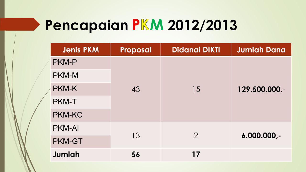 Jenis PKMProposalDidanai DIKTIJumlah Dana PKM-P 4315 129.500.000,- PKM-M PKM-K PKM-T PKM-KC PKM-AI 132 6.000.000,- PKM-GT Jumlah5617