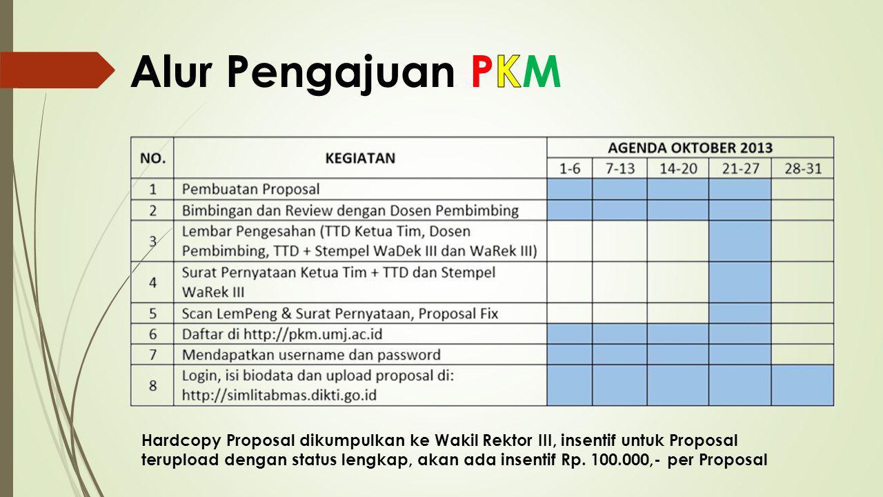 Hardcopy Proposal dikumpulkan ke Wakil Rektor III, insentif untuk Proposal terupload dengan status lengkap, akan ada insentif Rp. 100.000,- per Propos