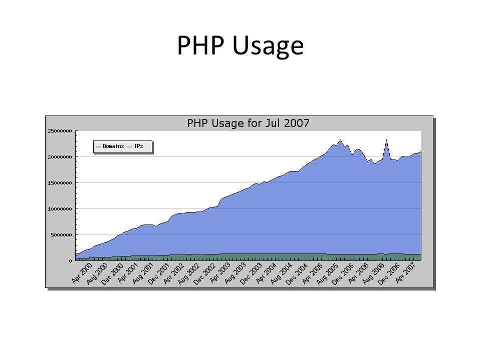 PHP in TIOBE Index