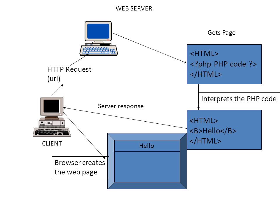 SERVER variable $_SERVER is an array containing information such as – Headers – Paths – Script locations The entries in this array are created by the webserver.