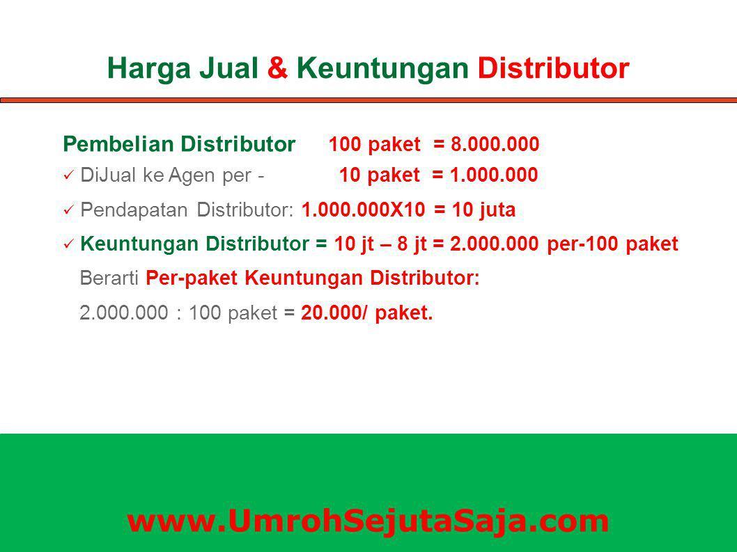 Harga Jual & Keuntungan Distributor Pembelian Distributor 100 paket = 8.000.000 DiJual ke Agen per - 10 paket = 1.000.000 Pendapatan Distributor: 1.000.000X10 = 10 juta Keuntungan Distributor = 10 jt – 8 jt = 2.000.000 per-100 paket Berarti Per-paket Keuntungan Distributor: 2.000.000 : 100 paket = 20.000/ paket.