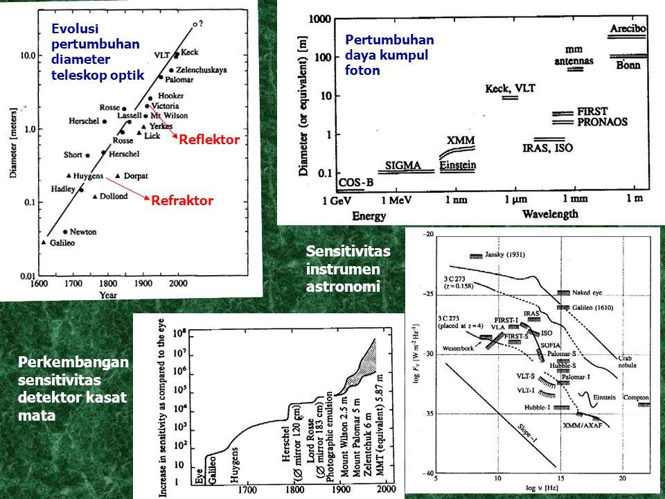 Refraktor Reflektor Evolusi pertumbuhan diameter teleskop optik Pertumbuhan daya kumpul foton Perkembangan sensitivitas detektor kasat mata Sensitivitas instrumen astronomi