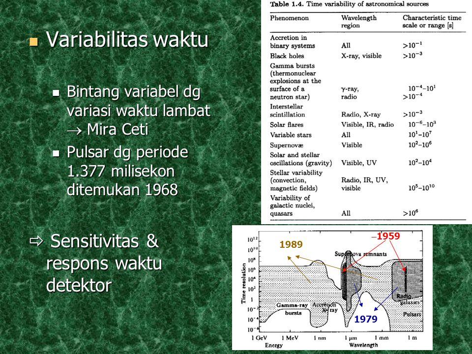 Variabilitas waktu Variabilitas waktu Bintang variabel dg variasi waktu lambat  Mira Ceti Bintang variabel dg variasi waktu lambat  Mira Ceti Pulsar dg periode 1.377 milisekon ditemukan 1968 Pulsar dg periode 1.377 milisekon ditemukan 1968  Sensitivitas & respons waktu detektor  1959 1979 1989