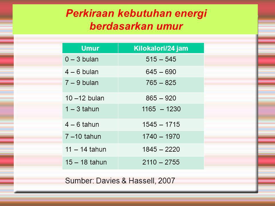 UmurKilokalori/24 jam 0 – 3 bulan515 – 545 4 – 6 bulan645 – 690 7 – 9 bulan765 – 825 10 –12 bulan865 – 920 1 – 3 tahun1165 – 1230 4 – 6 tahun1545 – 1715 7 –10 tahun1740 – 1970 11 – 14 tahun1845 – 2220 15 – 18 tahun2110 – 2755 Perkiraan kebutuhan energi berdasarkan umur Sumber: Davies & Hassell, 2007