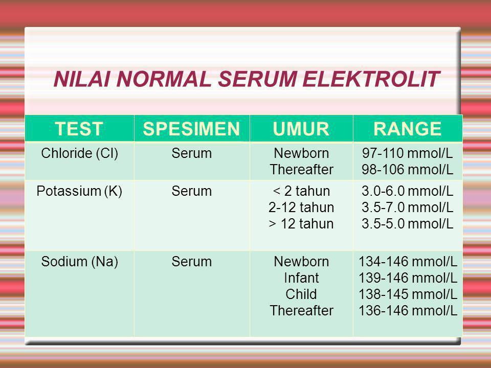 NILAI NORMAL SERUM ELEKTROLIT TESTSPESIMENUMURRANGE Chloride (Cl)SerumNewborn Thereafter 97-110 mmol/L 98-106 mmol/L Potassium (K)Serum< 2 tahun 2-12 tahun > 12 tahun 3.0-6.0 mmol/L 3.5-7.0 mmol/L 3.5-5.0 mmol/L Sodium (Na)SerumNewborn Infant Child Thereafter 134-146 mmol/L 139-146 mmol/L 138-145 mmol/L 136-146 mmol/L
