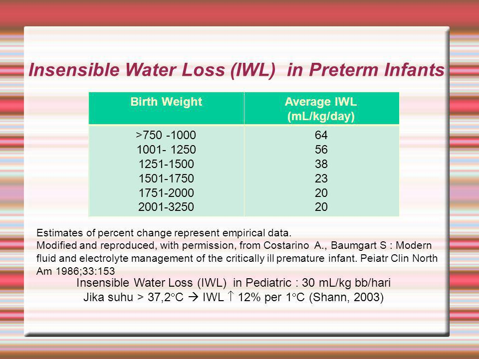 Insensible Water Loss (IWL) in Preterm Infants Birth WeightAverage IWL (mL/kg/day)‏ >750 -1000 1001- 1250 1251-1500 1501-1750 1751-2000 2001-3250 64 5