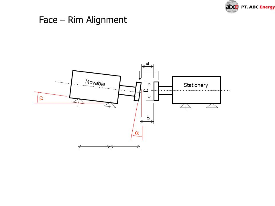  D a b  Movable Stationery Face – Rim Alignment