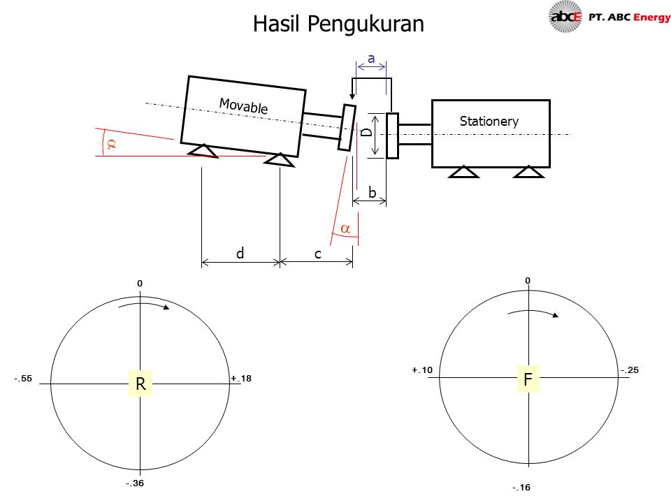  D a b  Movable Stationery 0 R -.55 -.36 +.18 F 0 +.10 -.16 cd -.25 Hasil Pengukuran