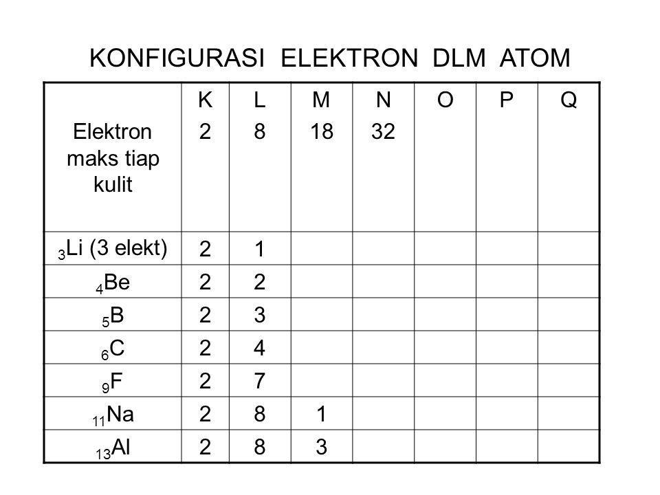 Elektron maks tiap kulit K2K2 L8L8 M 18 N 32 OPQ 3 Li (3 elekt)21 4 Be22 5B5B23 6C6C24 9F9F27 11 Na281 13 Al283 KONFIGURASI ELEKTRON DLM ATOM