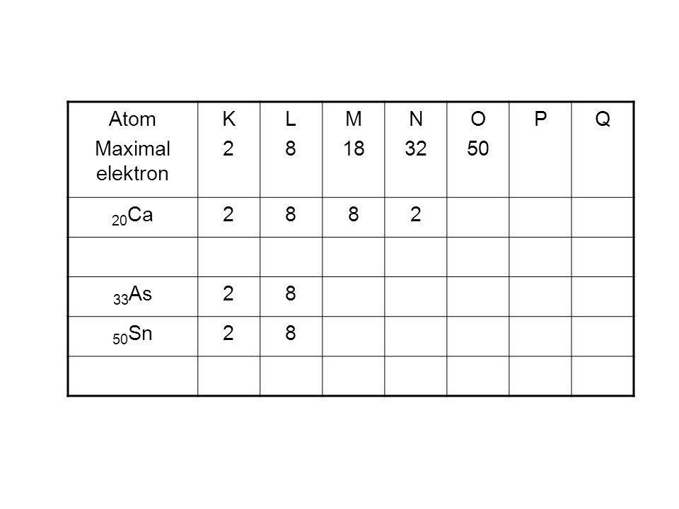 Atom Maximal elektron K2K2 L8L8 M 18 N 32 O 50 PQ 20 Ca2882 33 As28 50 Sn28