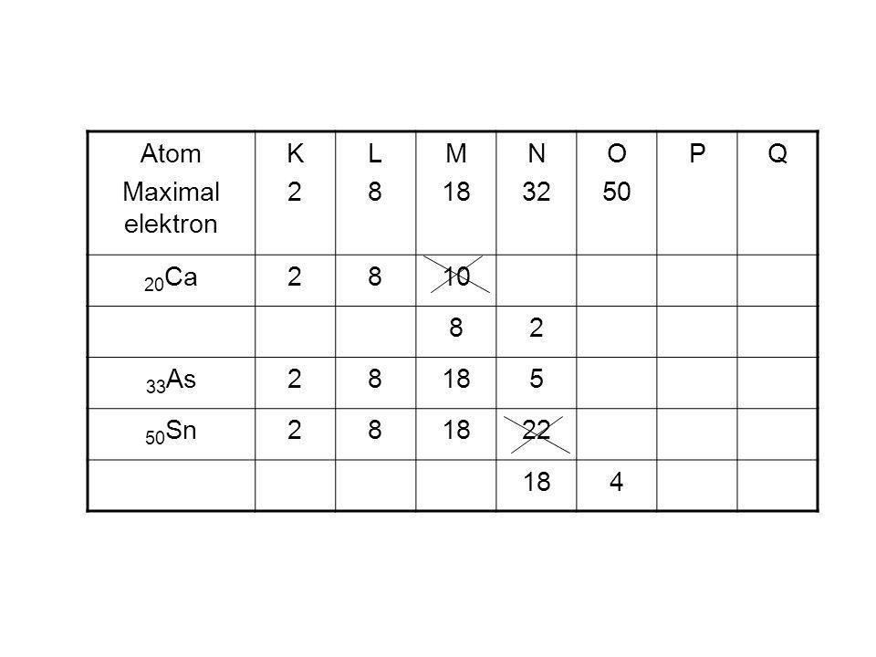 Atom Maximal elektron K2K2 L8L8 M 18 N 32 O 50 PQ 20 Ca2810 82 33 As28185 50 Sn281822 184