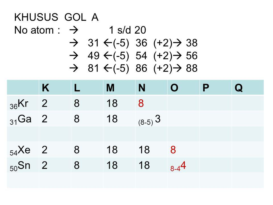 KHUSUS GOL A No atom :  1 s/d 20  31  (-5) 36 (+2)  38  49  (-5) 54 (+2)  56  81  (-5) 86 (+2)  88 KLMNOPQ 36 Kr28188 31 Ga2818 (8-5) 3 54 X