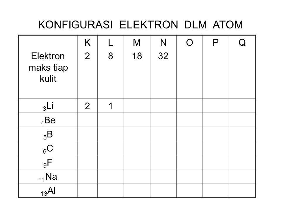 Elektron maks tiap kulit K2K2 L8L8 M 18 N 32 OPQ 3 Li21 4 Be 5B5B 6C6C 9F9F 11 Na 13 Al KONFIGURASI ELEKTRON DLM ATOM
