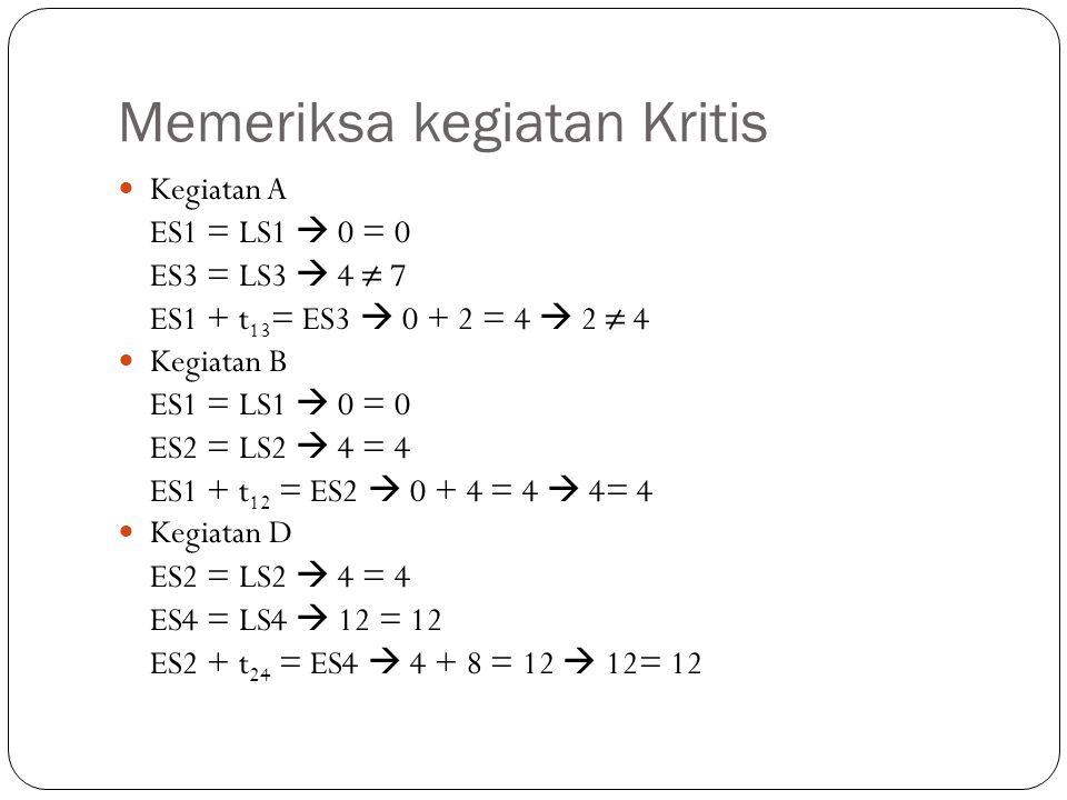 Memeriksa kegiatan Kritis Kegiatan A ES1 = LS1  0 = 0 ES3 = LS3  4 ≠ 7 ES1 + t 13 = ES3  0 + 2 = 4  2 ≠ 4 Kegiatan B ES1 = LS1  0 = 0 ES2 = LS2 