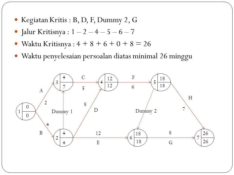 Kegiatan Kritis : B, D, F, Dummy 2, G Jalur Kritisnya : 1 – 2 – 4 – 5 – 6 – 7 Waktu Kritisnya : 4 + 8 + 6 + 0 + 8 = 26 Waktu penyelesaian persoalan di