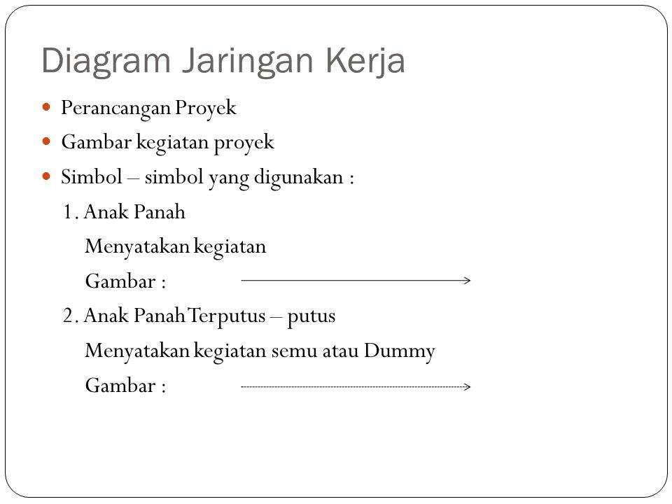 Diagram Jaringan Kerja Perancangan Proyek Gambar kegiatan proyek Simbol – simbol yang digunakan : 1. Anak Panah Menyatakan kegiatan Gambar : 2. Anak P