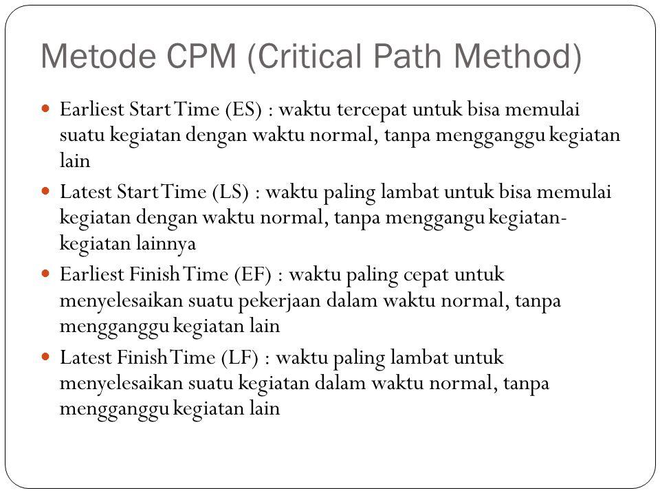 Metode CPM (Critical Path Method) Earliest Start Time (ES) : waktu tercepat untuk bisa memulai suatu kegiatan dengan waktu normal, tanpa mengganggu ke