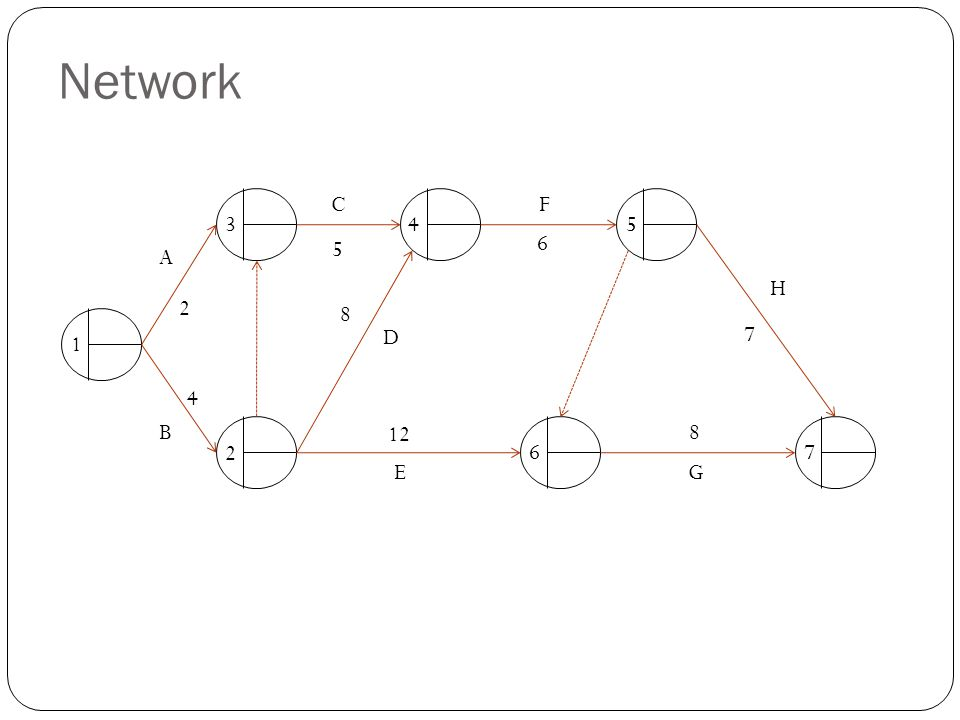 Network 1 76 543 2 A B C D E F 2 H G 7 8 12 6 5 8 4