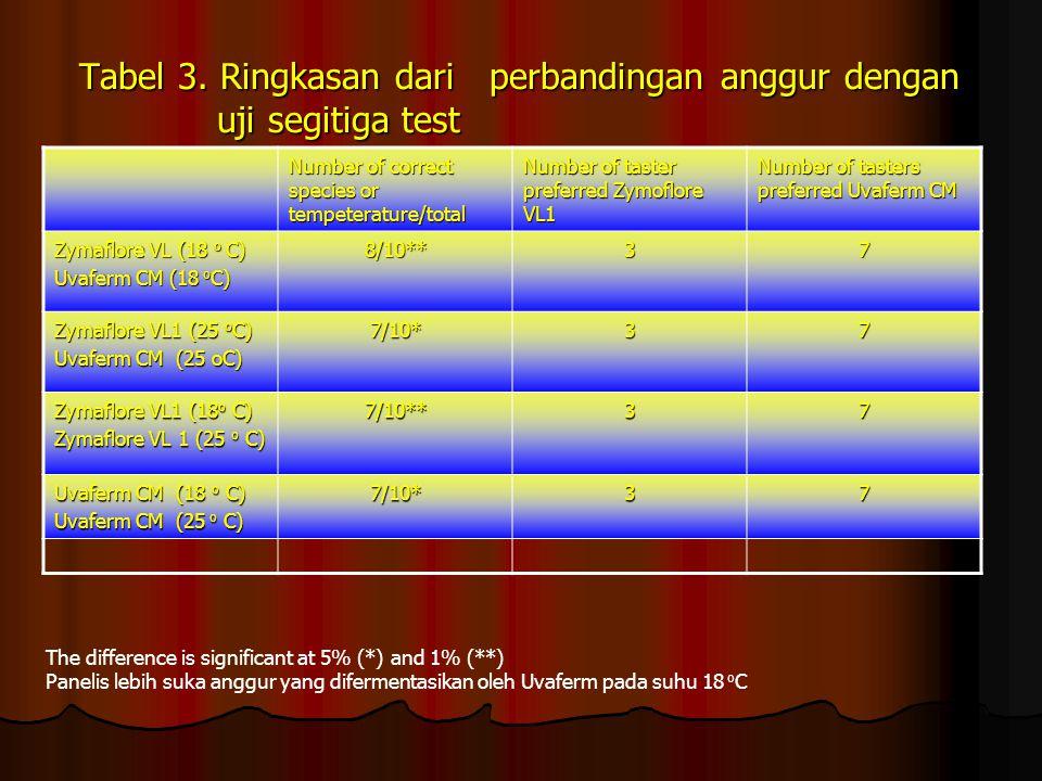 Tabel 3. Ringkasan dari perbandingan anggur dengan uji segitiga test Number of correct species or tempeterature/total Number of taster preferred Zymof