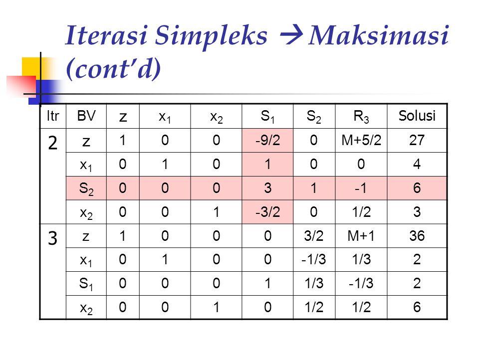 Iterasi Simpleks  Maksimasi (cont'd) ItrBV z x1x1 x2x2 S1S1 S2S2 R3R3 Solusi 2 z 100-9/20M+5/227 x1x1 0101004 S2S2 000316 x2x2 001-3/201/23 3 z10003/