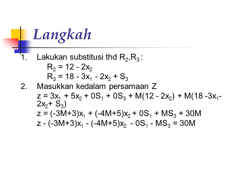 Langkah 1. Lakukan substitusi thd R 2,R 3 : R 2 = 12 - 2x 2 R 3 = 18 - 3x 1 - 2x 2 + S 3 2. Masukkan kedalam persamaan Z z = 3x 1 + 5x 2 + 0S 1 + 0S 3