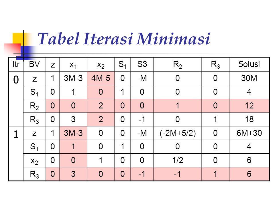 Tabel Iterasi Minimasi ItrBV z x1x1 x2x2 S1S1 S3R2R2 R3R3 Solusi 0 z 13M-34M-50-M0030M S1S1 01010004 R2R2 002001012 R3R3 03200118 1 z13M-300-M(-2M+5/2