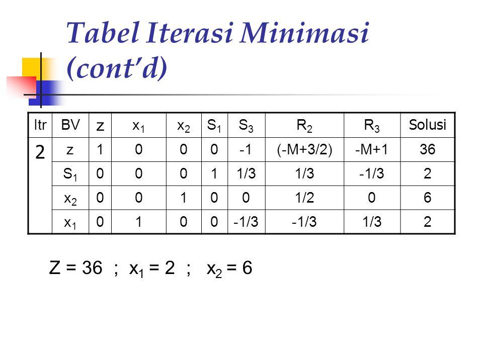 Tabel Iterasi Minimasi (cont'd) ItrBV z x1x1 x2x2 S1S1 S3S3 R2R2 R3R3 Solusi 2 z1000(-M+3/2)-M+136 S1S1 00011/3 -1/32 x2x2 001001/206 x1x1 0100-1/3 1/