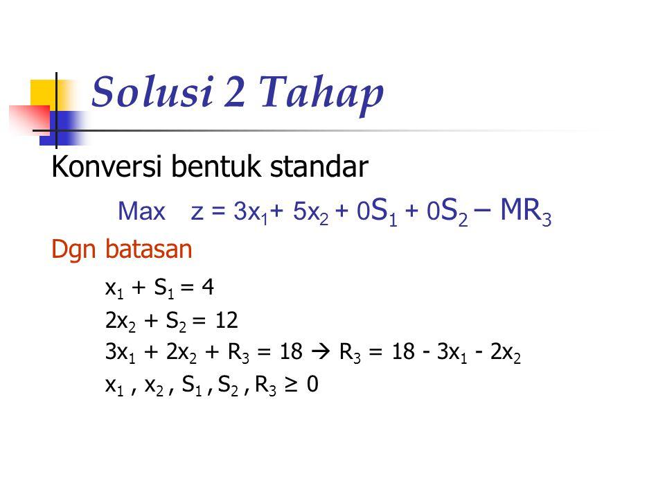 Solusi 2 Tahap Konversi bentuk standar Max z = 3x 1 + 5x 2 + 0 S 1 + 0 S 2 – MR 3 Dgn batasan x 1 + S 1 = 4 2x 2 + S 2 = 12 3x 1 + 2x 2 + R 3 = 18  R