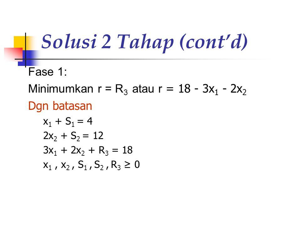 Solusi 2 Tahap (cont'd) Fase 1: Minimumkan r = R 3 atau r = 18 - 3x 1 - 2x 2 Dgn batasan x 1 + S 1 = 4 2x 2 + S 2 = 12 3x 1 + 2x 2 + R 3 = 18 x 1, x 2