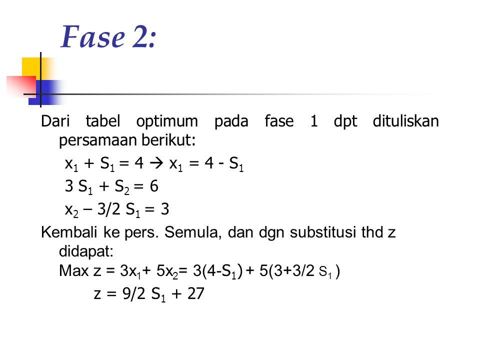 Fase 2: Dari tabel optimum pada fase 1 dpt dituliskan persamaan berikut: x 1 + S 1 = 4  x 1 = 4 - S 1 3 S 1 + S 2 = 6 x 2 – 3/2 S 1 = 3 Kembali ke pe