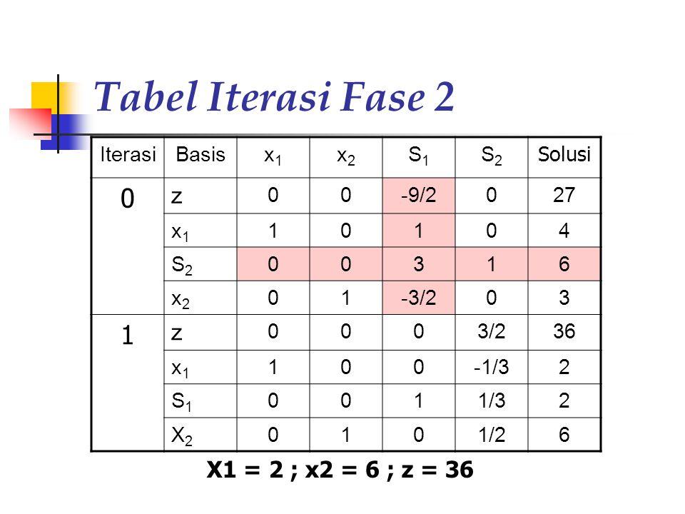 Tabel Iterasi Fase 2 IterasiBasisx1x1 x2x2 S1S1 S2S2 Solusi 0 z 00-9/2027 x1x1 10104 S2S2 00316 x2x2 01-3/203 1 z 0003/236 x1x1 100-1/32 S1S1 0011/32